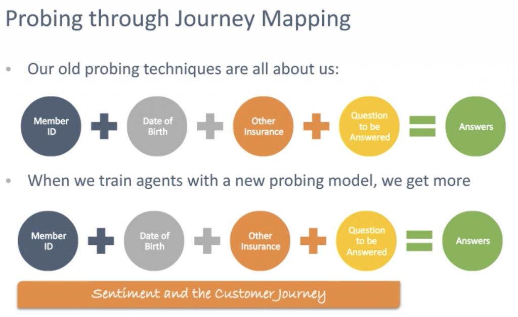 Example of probing through journey mapping the Zelus way.
