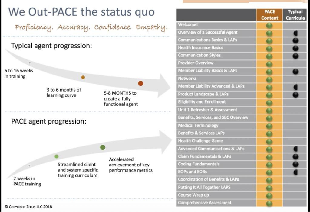 How the PACE curricula compares to traditional training programs.