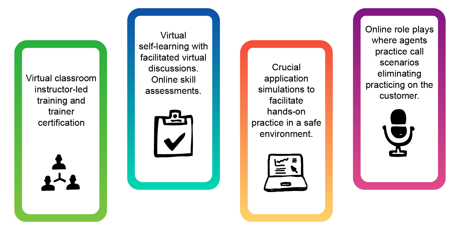 Zelus Virtual Service Offerings: Virtual classroom instructor-led training Virtual self-learning with facilitated discussions Crucial application simulations for hands-on practice Online role plays